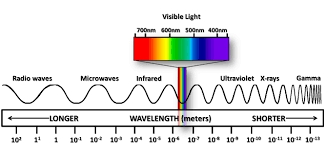 What Type Of Wave Is Light Energy Basics