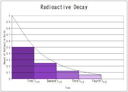 Radioactive Decay Rates Chemistry Libretexts