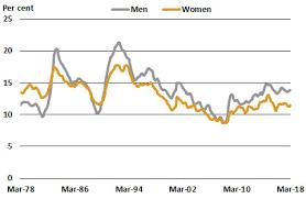 Australia Unemployment Rate Chart Youth Unemployment Statistics A Quick Guide Parliament Of