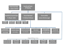 Catholic Hierarchy Org Chart 35 Systematic Catholic Church Org Chart