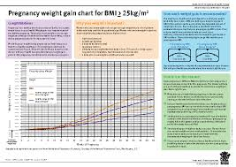 Pregnancy Weight Gain Week By Week Chart Weight Archives Page 3 Of 20 Pdfsimpli