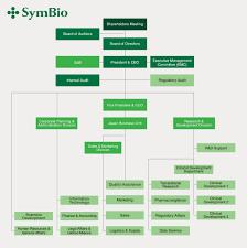 Pharmaceutical Company Organizational Chart Company Organizational Charts Quick Tips For Lawyers
