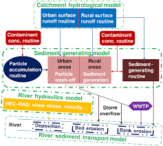 HESS - Contributions of catchment and in-stream processes to suspended  sediment transport in a dominantly groundwater-fed catchment