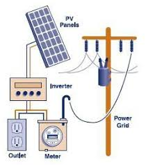 house wiring using inverter the wiring diagram solar panel wiring how to wire solar panels house wiring