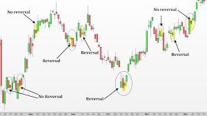 Candle Bar Chart How To Trade Inside Bar Candlestick Patterns Backtestwizard