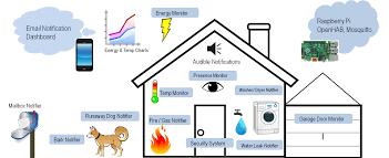 wireless garage door monitor20 Wireless Arduino Home Automation w OpenHAB  Details