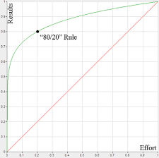 Understanding The Pareto Principle The 80 20 Rule