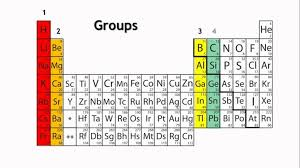 Group 16 Elements | Chalcogens | Periodic Table | Chemistry | Byju's