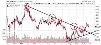 Precious Metals This Chart Shows Whats Likely Next For