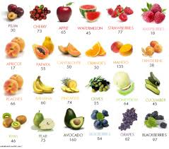 Low Calorie Fruits And Vegetables Chart