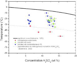 Freezing Temperatures Of The Sulphuric Acid Solution Versus