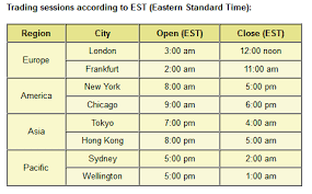 World Forex Market Opening Times Foreign Exchange Market