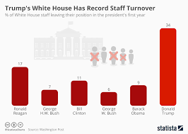 Chart Trumps White House Has Record Staff Turnover Statista