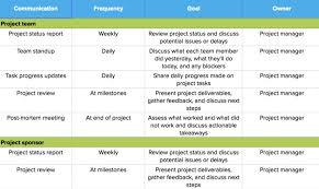 Project Management Post Mortem Template Fantastic Sample Communication Plan Template Ideas Project