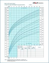 Who Baby Growth Chart Baby Growth Chart Boy Chartio Pricing Horneburg Info