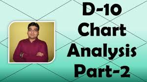 Dasamsa Chart Analysis Guide Dasamsa D 10 Chart Analysis Part 2 Vedic Astrology