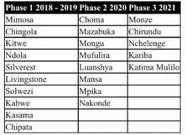Chris Phiri Zambia Reports