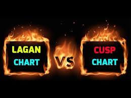 Cusp Chart Astrology