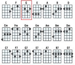 Ukulele Boogaloo Chord Chart Online Tuner