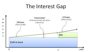 Mortgage Interest Rate Factor Chart A Visual Guide To Simple Compound And Continuous Interest
