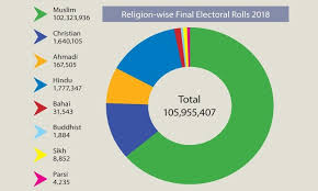 Pakistan Religion Pie Chart Number Of Non Muslim Voters In Pakistan Shows Rise Of Over