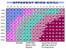 Wind Chill Chart Degrees Celsius Wind Chill Chart Pelican Parts Forums