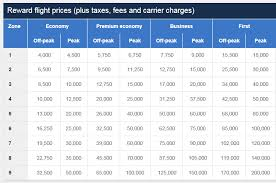 British Airways Miles Chart Here Is The Avios Award Chart