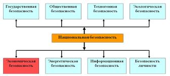 Глава i Теоретические основы обеспечения экономической безопасности Ключевые элементы национальной безопасности