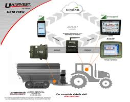 product support uharvest data reporting slingshot data process flowchart