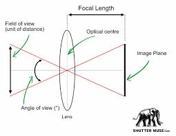Camera Lens Distance Chart How To Calculate Field Of View In Photography
