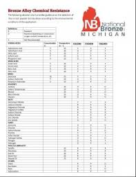 Bronze Alloy Chemical Resistance Chart National Bronze