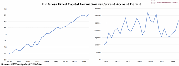 Uk Deficit Chart Uk Gross Fixed Capital Formation V S Current Account