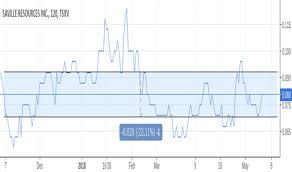Sre Stock Price And Chart Tsxv Sre Tradingview