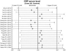 Crp Range Chart Correlation Between Serum Levels Of C Reactive Protein And