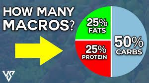what is the best macros ratio for you