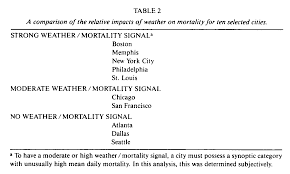 global climate change implications challenges and mitigation most of the seven cities a moderate or strong weather mortality signal as determined by the existence of an oppressive synoptic category associated