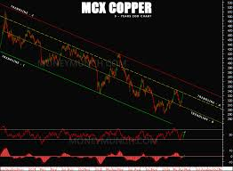Free Commodity Technical Charts Tips On Silver Natural
