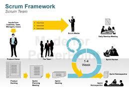 scrum methodology diagrams   editable powerpoint slidesmore views