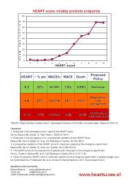 Cardiac Chart Heart Score