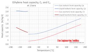 Ethylene Gas Specific Heat