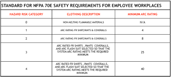 61 Hand Picked Arc Flash Rating Chart