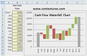 Microsoft Cash Flow Microsoft Office Flow Chart Admirably Cash Flow Chart Learn How To