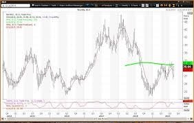Jd Com Stock Chart Jd Com Stock Surges But Is Below Reversion To The Mean