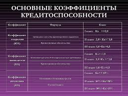 презентация диплома final  ОСНОВНЫЕ КОЭФФИЦИЕНТЫ КРЕДИТОСПОСОБНОСТИ