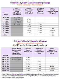 Frequently Asked Questions Brighton Pediatrics We Treat
