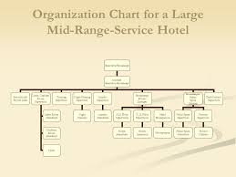 Planning And Organizing The Housekeeping Department Ppt
