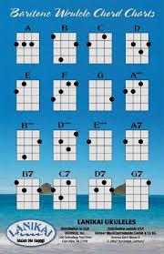 Left Handed Ukulele Chord Chart Pdf 75 Right Online Ukulele Chord Chart