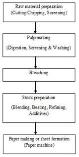 77 Judicious Process Of Papermaking In Flow Chart