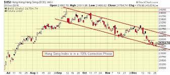 Hsi Stock Chart The Keystone Speculator Hsi Hong Kong Hang Seng Index