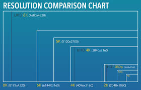 Monitor Resolution Chart Types Of Screen Resolution